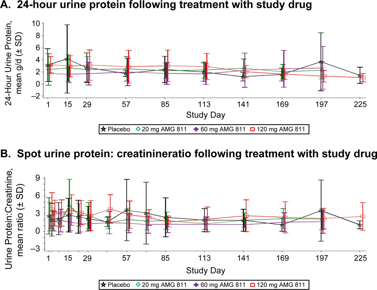 Hour Urine Protein Test Foods To Avoid